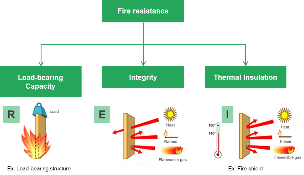 fire resistance test