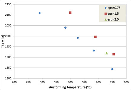 Evolution of the Tensile Strength and Elongation with the Ausforming temperature