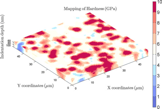 Representation of 4D nano-hardness map for an electroplated Ni–SiC coating on steel