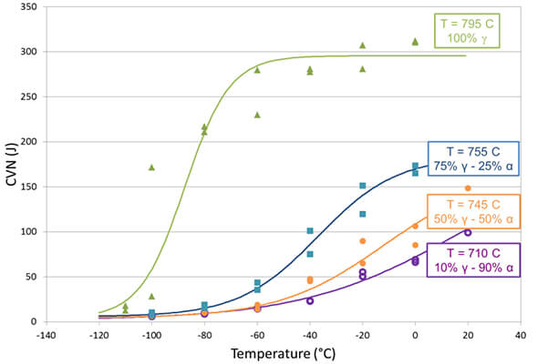 (b) Charpy impact toughness of 12 mmthick plates as function of the finish rolling temperature (FRT) - accelerated cooling strategy