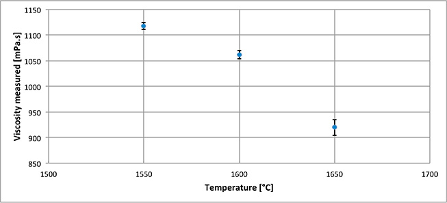 Example of viscosity measurements realized on a blast furnace slag